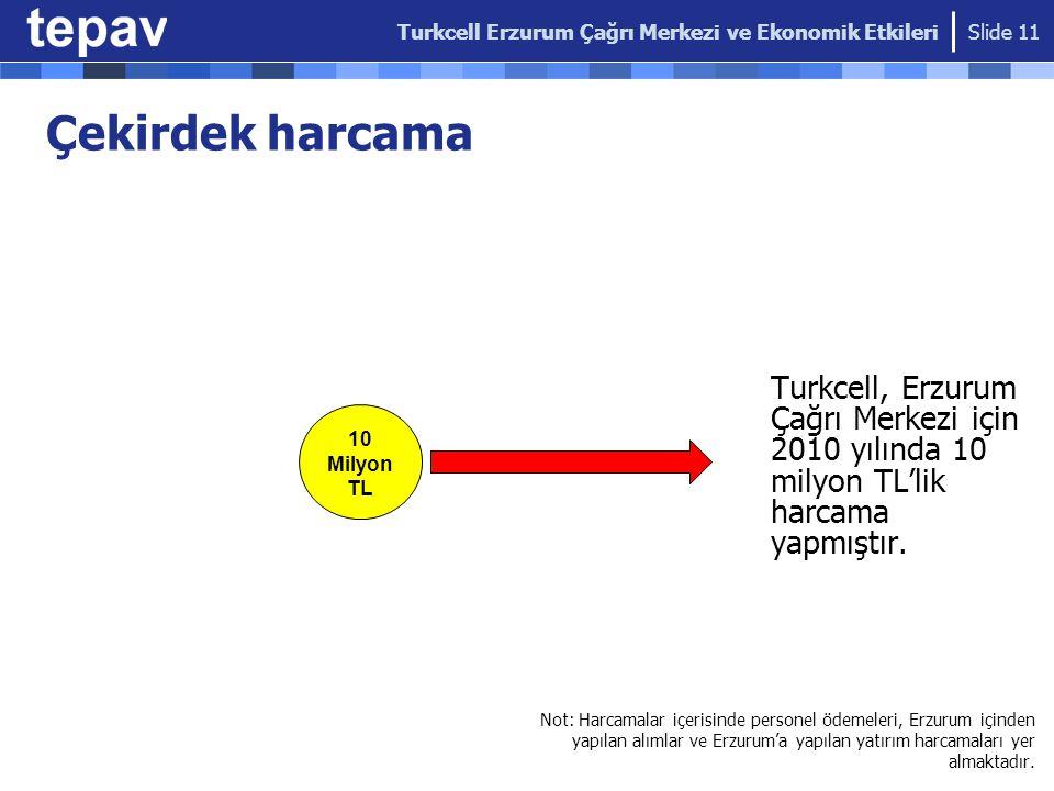 Çekirdek harcama Turkcell, Erzurum Çağrı Merkezi için 2010 yılında 10 milyon TL'lik harcama yapmıştır. Slide 11 10 Milyon TL Not: Harcamalar içerisind