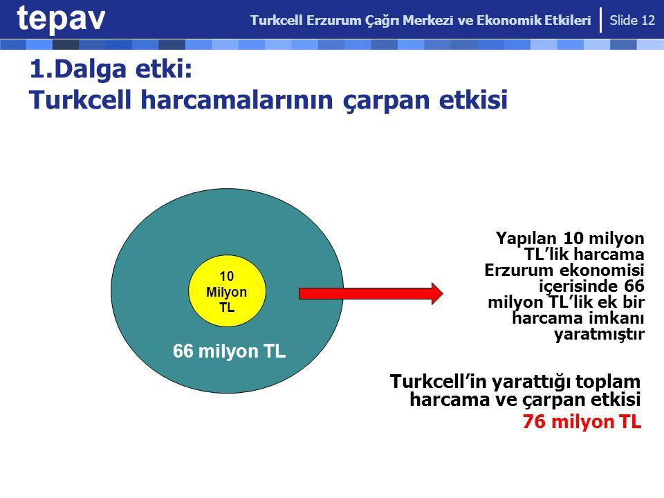 1.Dalga etki: Turkcell harcamalarının çarpan etkisi Yapılan 10 milyon TL'lik harcama Erzurum ekonomisi içerisinde 66 milyon TL'lik ek bir harcama imka