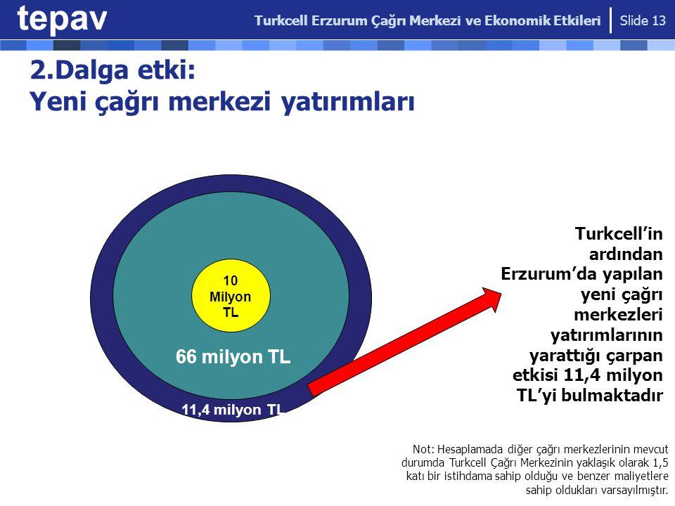 2.Dalga etki: Yeni çağrı merkezi yatırımları Turkcell'in ardından Erzurum'da yapılan yeni çağrı merkezleri yatırımlarının yarattığı çarpan etkisi 11,4