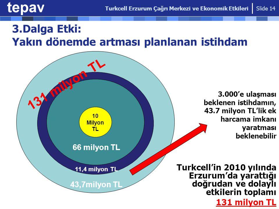 3.Dalga Etki: Yakın dönemde artması planlanan istihdam Slide 14 Turkcell Erzurum Çağrı Merkezi ve Ekonomik Etkileri 10 Milyon TL 11,4 milyon TL 66 mil