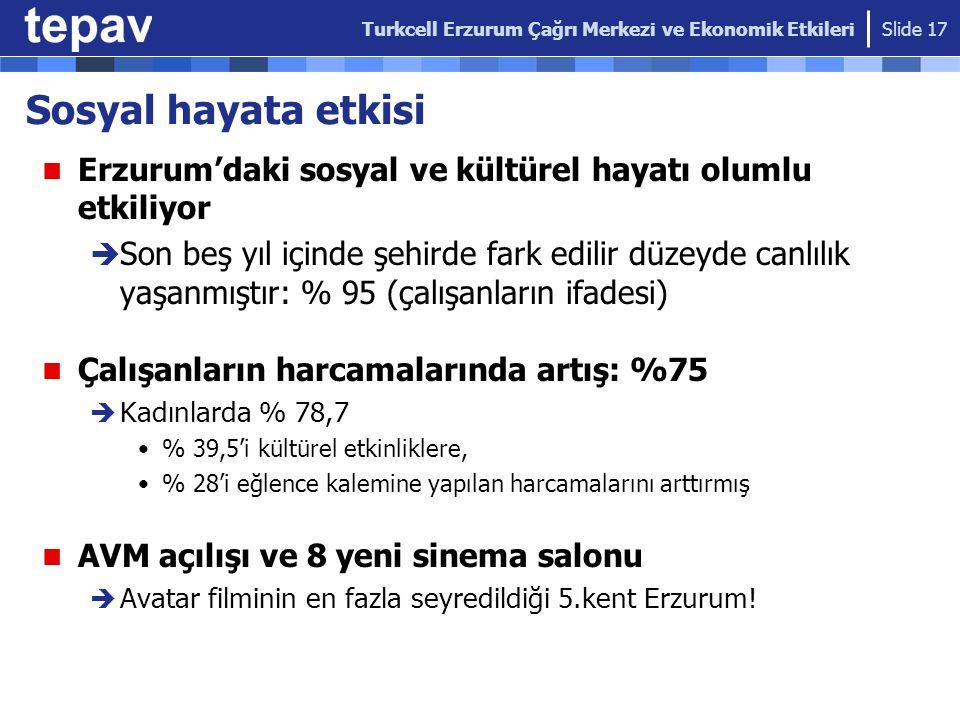Sosyal hayata etkisi Erzurum'daki sosyal ve kültürel hayatı olumlu etkiliyor  Son beş yıl içinde şehirde fark edilir düzeyde canlılık yaşanmıştır: %