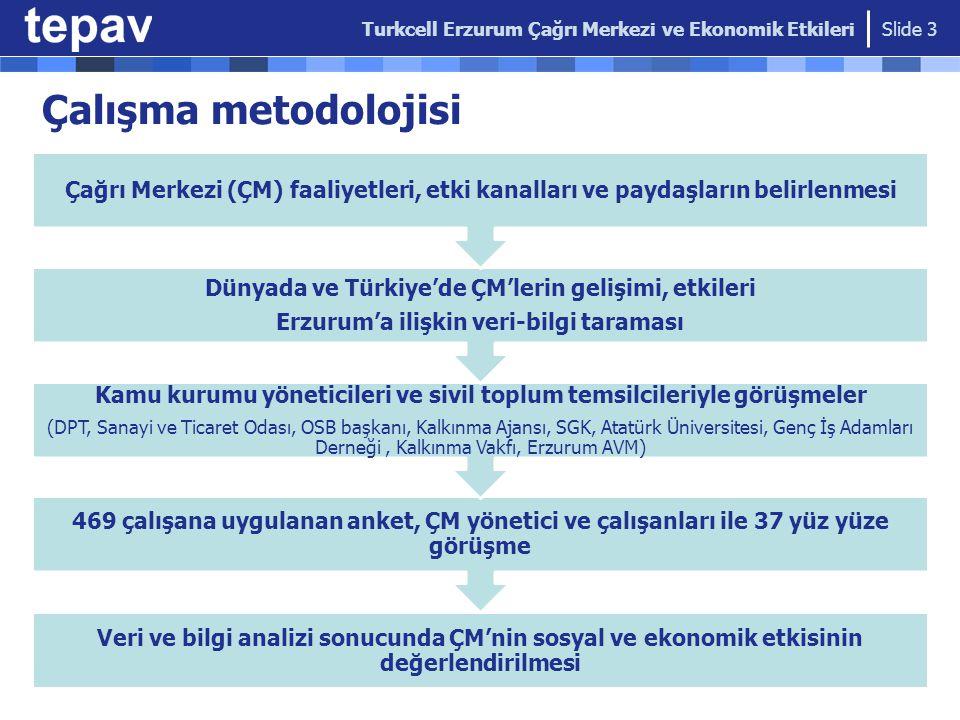 3.Dalga Etki: Yakın dönemde artması planlanan istihdam Slide 14 Turkcell Erzurum Çağrı Merkezi ve Ekonomik Etkileri 10 Milyon TL 11,4 milyon TL 66 milyon TL 3.000'e ulaşması beklenen istihdamın, 43.7 milyon TL'lik ek harcama imkanı yaratması beklenebilir Turkcell'in 2010 yılında Erzurum'da yarattığı doğrudan ve dolaylı etkilerin toplamı 131 milyon TL 43,7milyon TL 131 milyon TL
