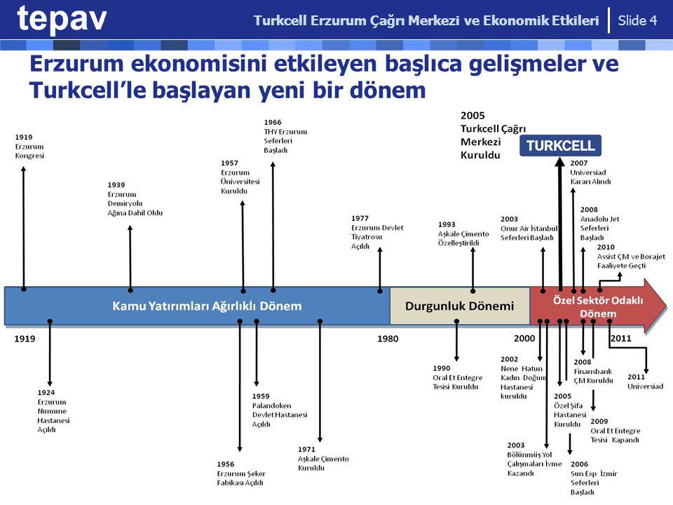 Diğer ekonomik etkiler Kredi kartı kullanımı arttı  Turkcell çalışanlarının % 50'si kredi kartı kullanıyor Kamu bütçesine gelir vergisi katkısı  2009'da Turkcell'in Erzurum'da tahakkuk eden gelir vergisi içindeki payı: % 6.1 Modern bir AVM'nin açılışını (2009) Turkcell hızlandırdı  4 farklı ilden ve bölge ülkelerinden müşteri Kümelenme etkisi (Cluster Effect) :  Yenilikçilik, öğrenme ve rekabetçilik kültürüne katkılar Turkcell Erzurum Çağrı Merkezi ve Ekonomik Etkileri Slide 15