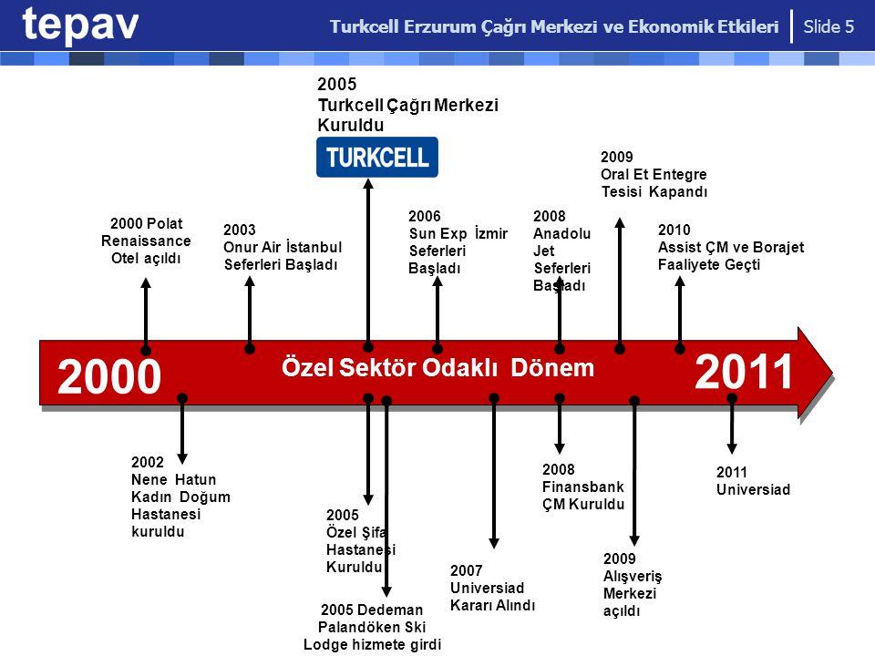 Özel Sektör Odaklı Dönem 2000 2002 Nene Hatun Kadın Doğum Hastanesi kuruldu 2003 Onur Air İstanbul Seferleri Başladı 2005 Turkcell Çağrı Merkezi Kurul