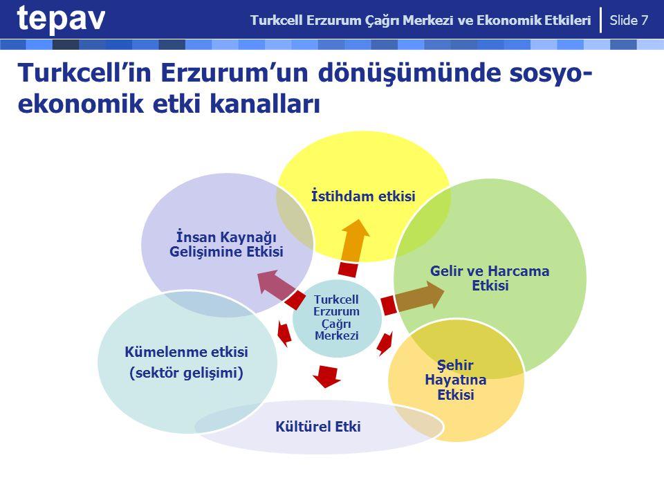 İstihdam etkisi Erzurum'da 2006-2011: ~ 2000 kişiye istihdam Eylül 2011: Aktif çalışan 850 kişi  Yerel iş hizmetleri sektörü istihdamının % 10'u Beyin göçü tersine döndü  Çalışanların %33'ü çalışmasalardı başka ilde iş arayacaklardı Kayıtlı istihdamda artış  2004:% 26, 2009: % 40 Kadın istihdamında artış  Kadınların % 55'inin, erkeklerin % 20'sinin ilk işi  Kadınların çalışmasına yönelik algı değişiyor Turkcell Erzurum Çağrı Merkezi ve Ekonomik Etkileri Slide 8