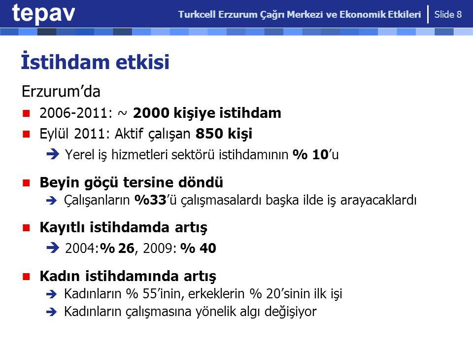 İstihdam etkisi Erzurum'da 2006-2011: ~ 2000 kişiye istihdam Eylül 2011: Aktif çalışan 850 kişi  Yerel iş hizmetleri sektörü istihdamının % 10'u Beyi