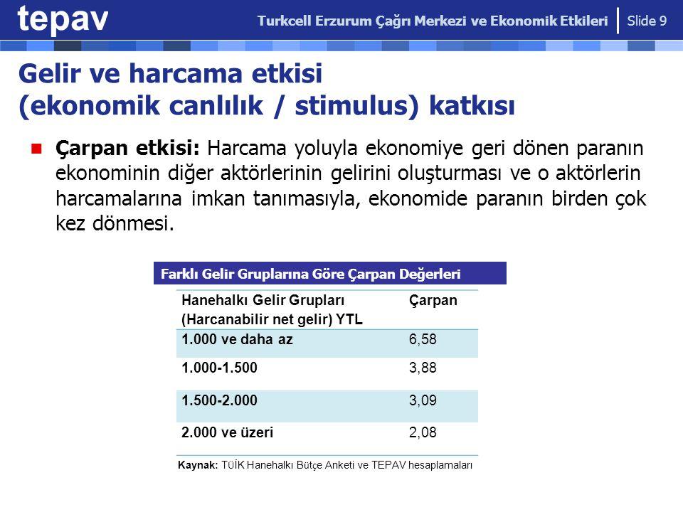 Turkcell'in 2005'ten bu yana yaptığı harcamaların etkisi Turkcell Çağrı Merkezi'nin Erzurum'da yaptığı harcamaların etkisi, bin TL Turkcell Erzurum Çağrı Merkezi ve Ekonomik Etkileri Slide 10 200520062007200820092010 6 yıllık Toplam Etki Turkcell harcamaları 8021,9976,0187,4689,49610,06840,644 Çarpan etkisi5,29013,18039,71849,28762,67466,450268,243 Toplam etki6,09215,17645,73656,75472,17076,518308,884 Toplam etki /Mevduatlar 2.4%4.9%12.8%12.5%14.2%- Toplam etki /GSYİH 0.2%0.3%1.1%1.2%1.3%- Turkcell 6 yılda yaptığı toplam 41 milyon TL'lik harcama ve çarpan etkisiyle birlikte toplam 309 milyon TL'lik bir harcama etkisi yarattı.