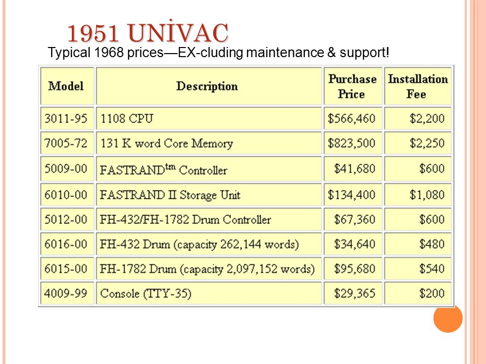 1951 UNİVAC Typical 1968 prices—EX-cluding maintenance & support!