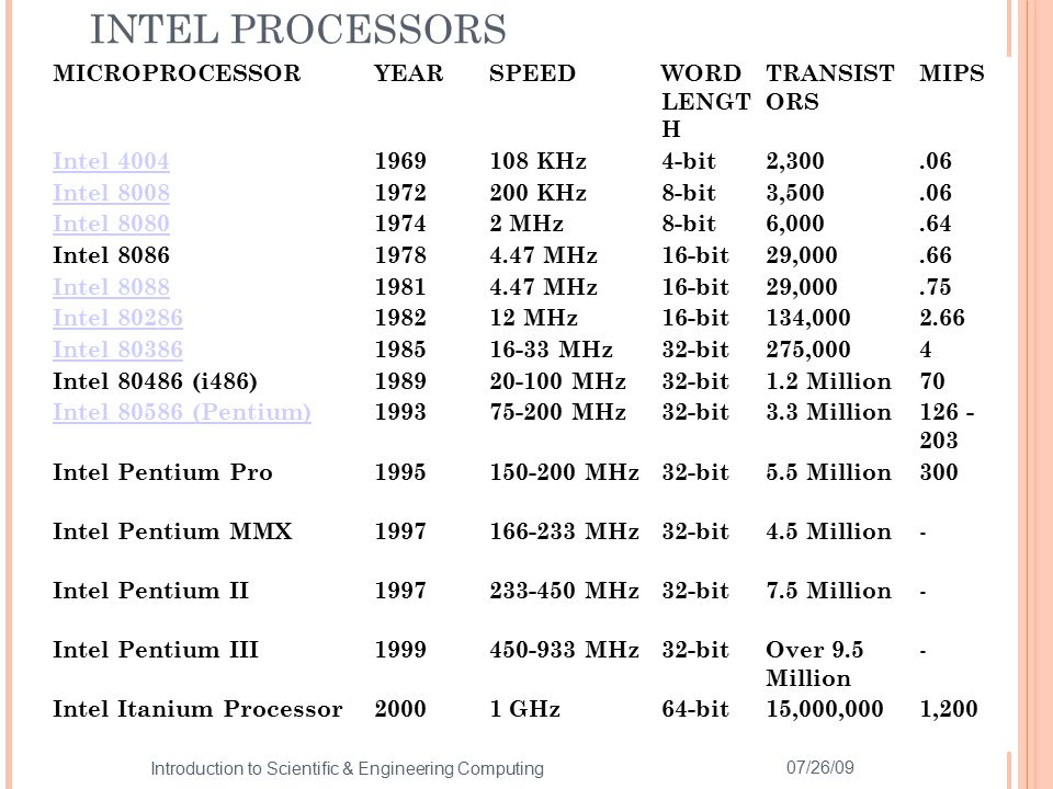 INTEL PROCESSORS 07/26/09 30 Introduction to Scientific & Engineering Computing MICROPROCESSORYEARSPEEDWORD LENGT H TRANSIST ORS MIPS Intel 4004196910