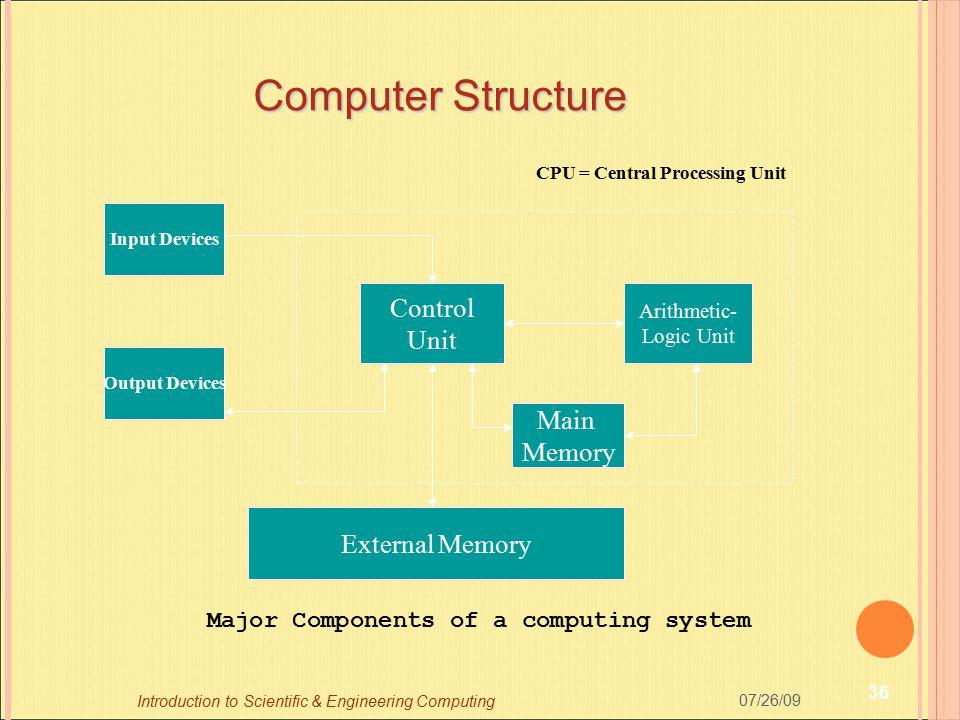 Computer Structure Input Devices Output Devices Control Unit Arithmetic- Logic Unit Main Memory External Memory CPU = Central Processing Unit Major Co