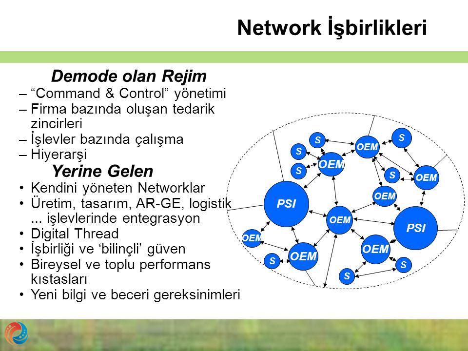 """Network İşbirlikleri PSI OEM PSI OEM S S S S S S S S Demode olan Rejim –""""Command & Control"""" yönetimi –Firma bazında oluşan tedarik zincirleri –İşlevle"""