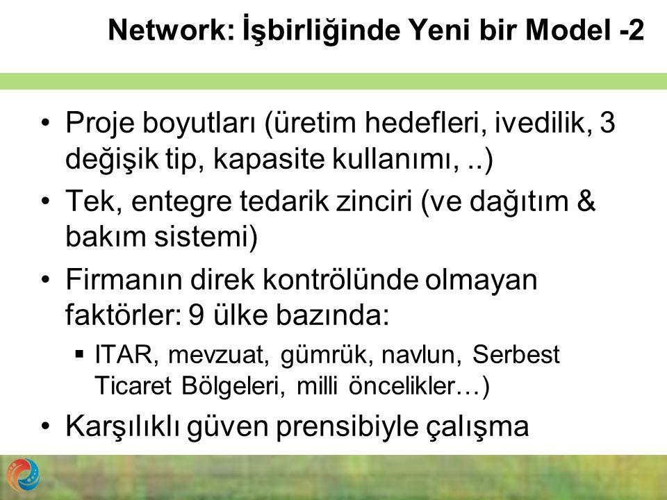 Network: İşbirliğinde Yeni bir Model -2 Proje boyutları (üretim hedefleri, ivedilik, 3 değişik tip, kapasite kullanımı,..) Tek, entegre tedarik zincir