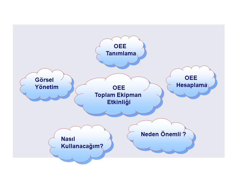 What is OEE ? OEE Toplam Ekipman Etkinliği Neden Önemli ? OEE Hesaplama Nasıl Kullanacağım? Görsel Yönetim OEE Tanımlama