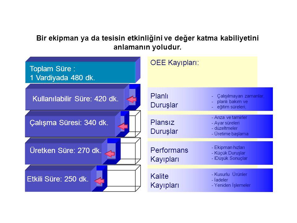 Overall Equipment Effectiveness Toplam Süre : 1 Vardiyada 480 dk. Kullanılabilir Süre: 420 dk. Çalışma Süresi: 340 dk. Üretken Süre: 270 dk. Etkili Sü