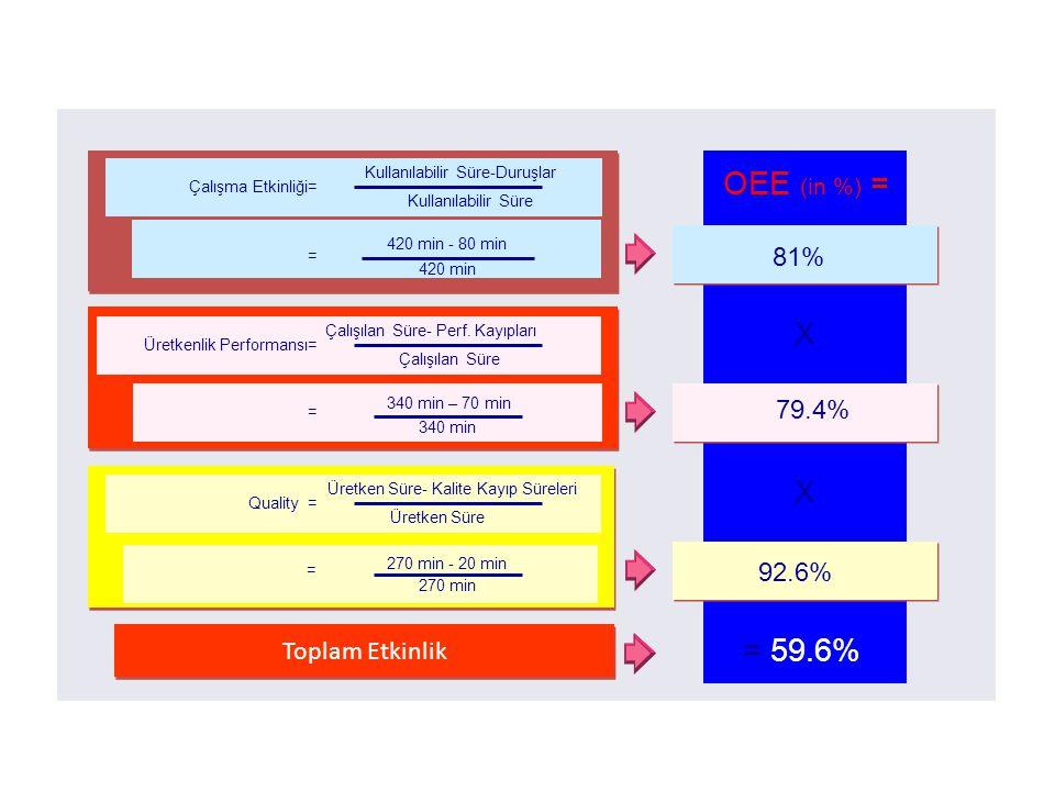 Calculation of OEE Üretkenlik Performansı= Çalışılan Süre- Perf. Kayıpları Çalışılan Süre = 340 min – 70 min 340 min Quality = Üretken Süre- Kalite Ka