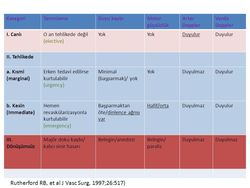 İlk başvuruda ABİ kategorileri Canlı: %45 (duyu kaybı yok) Tehlikede: %45 (duyu kaybı var) Canlılık yok: %10 (ampütasyon)