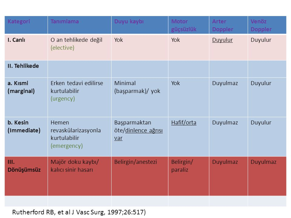 İnfüzyon tekniği – Düşük doz tPA 0,5-1mg/h – Hızlandırılmış tPA 5x3mg 30 dakika → 3,5mg/h 4 saat → 0,5 mg /h – Kombine tPA 5-10 mg lacing → 0,5-1mg/h – Pulse-spray tPA 0,1 mg her 30 saniyede → 20 dakika boyunca Heparinizasyon – 400-600 U/h – aPTT 45 – 60