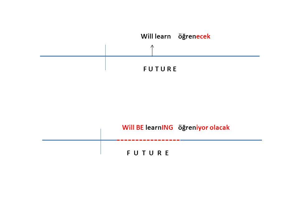 Will write FUTURE Will BE writING yazacak yazıyor olacak