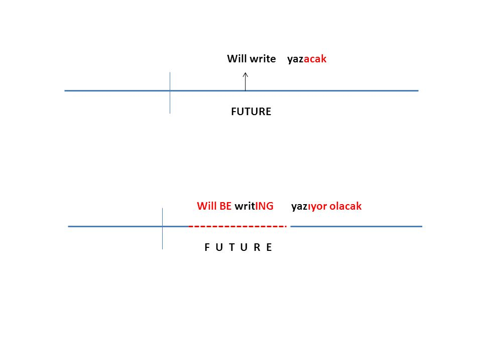 Will write FUTURE Will BE writING yazacak yazıyor olacak