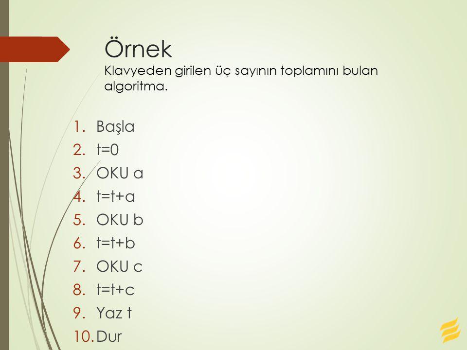 Örnek Klavyeden girilen üç sayının toplamını bulan algoritma. 1.Başla 2.t=0 3.OKU a 4.t=t+a 5.OKU b 6.t=t+b 7.OKU c 8.t=t+c 9.Yaz t 10.Dur