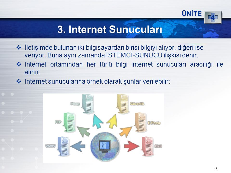 17 3. Internet Sunucuları ÜNİTE 4  İletişimde bulunan iki bilgisayardan birisi bilgiyi alıyor, diğeri ise veriyor. Buna aynı zamanda İSTEMCİ-SUNUCU i