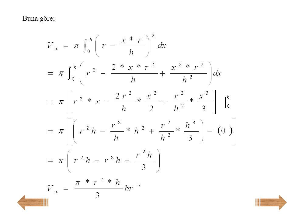 Örnek: İntegral yardımıyla koninin hacmini bulunuz. Çözüm: Koninin yüksekliğine h ve taban yarıçapına r diyelim ve [AB]doğrusunun denklemini bulalım.