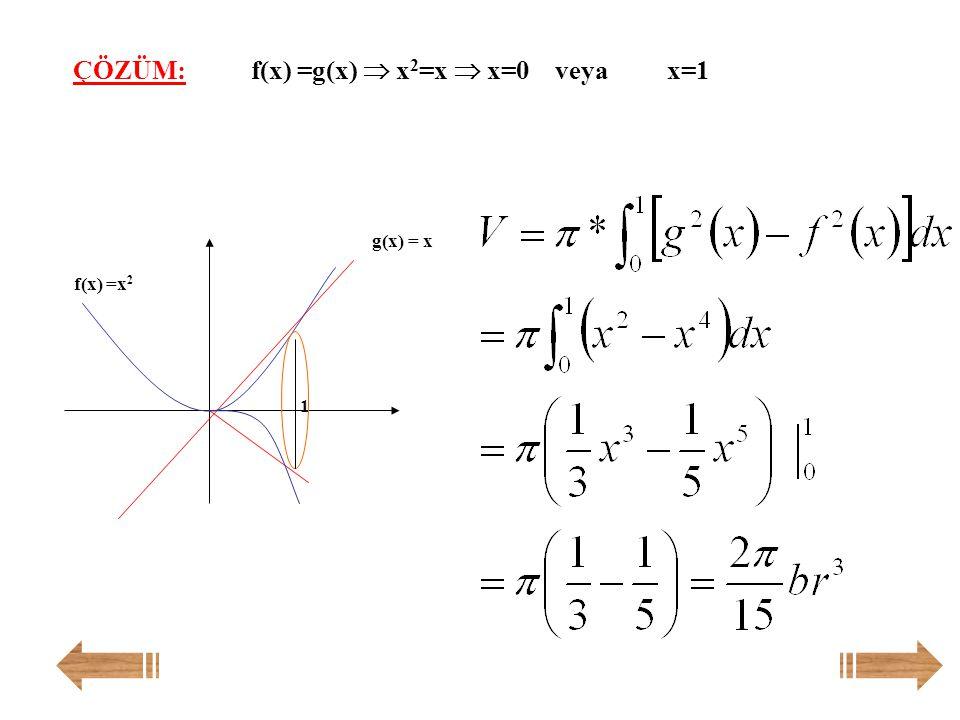 f(x)=x 2 parabolü ve g(x)=x doğrusu arasında kalan düzlemsel bölgenin ox ekseni etrafında 360  döndürülmesi ile oluşan cismin hacmi nedir? Örnek: