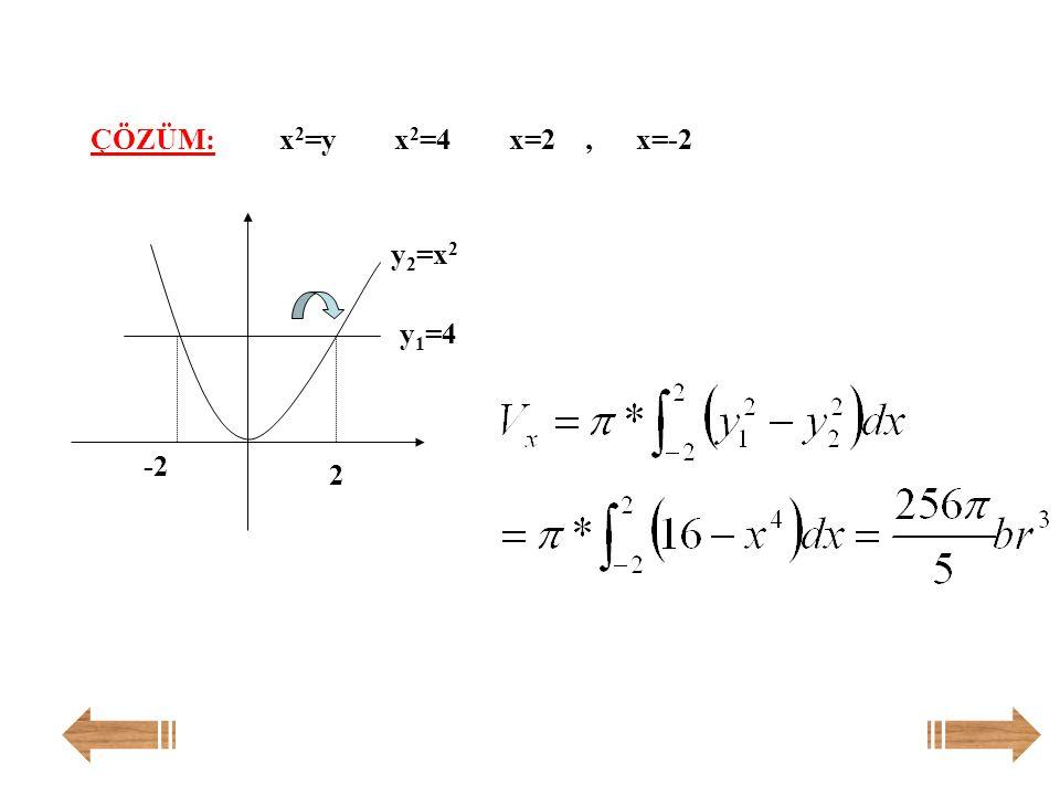 y= x 2 eğrisi ile y=4 doğrusu x ekseni etrafında döndürülüyor. Elde edilen cismin hacmi kaç br 3 'tür? Örnek: