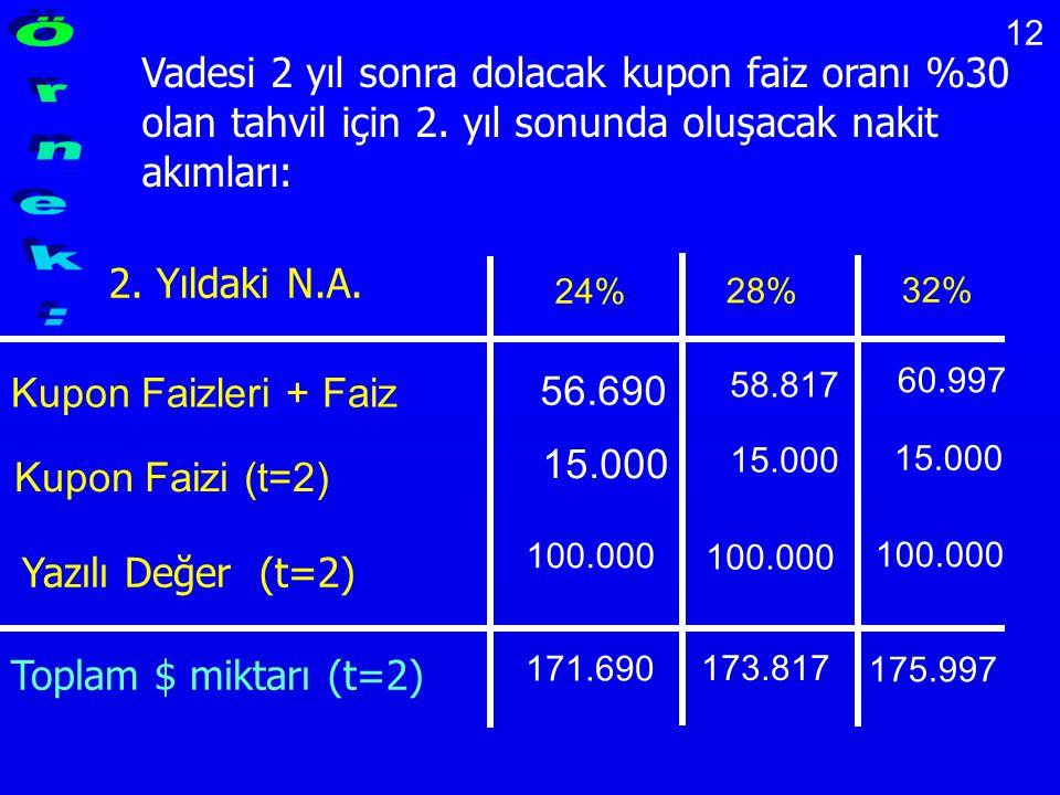 12 Vadesi 2 yıl sonra dolacak kupon faiz oranı %30 olan tahvil için 2. yıl sonunda oluşacak nakit akımları: 2. Yıldaki N.A. 24% 28% 32% 56.690 58.817