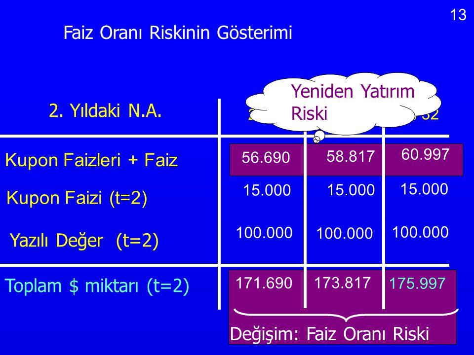 13 Değişim: Faiz Oranı Riski Faiz Oranı Riskinin Gösterimi 2. Yıldaki N.A. 24% 28% % 32 56.690 58.817 60.997 15.000 100.000 Kupon Faizleri + Faiz Kupo