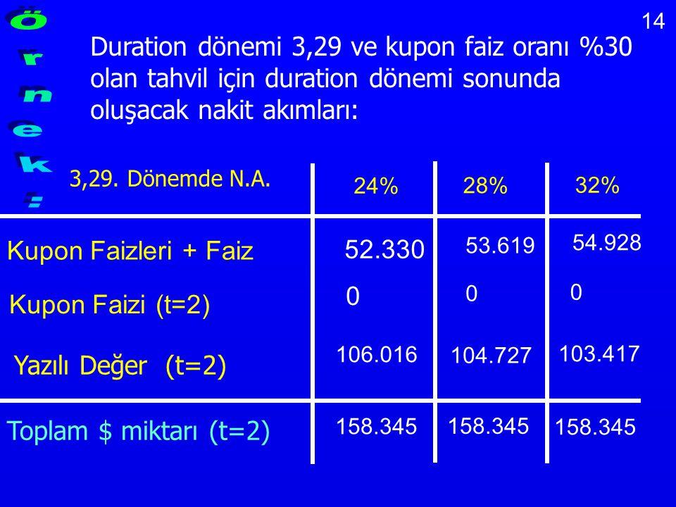 14 Duration dönemi 3,29 ve kupon faiz oranı %30 olan tahvil için duration dönemi sonunda oluşacak nakit akımları: 3,29. Dönemde N.A. 24% 28% 32% 52.33