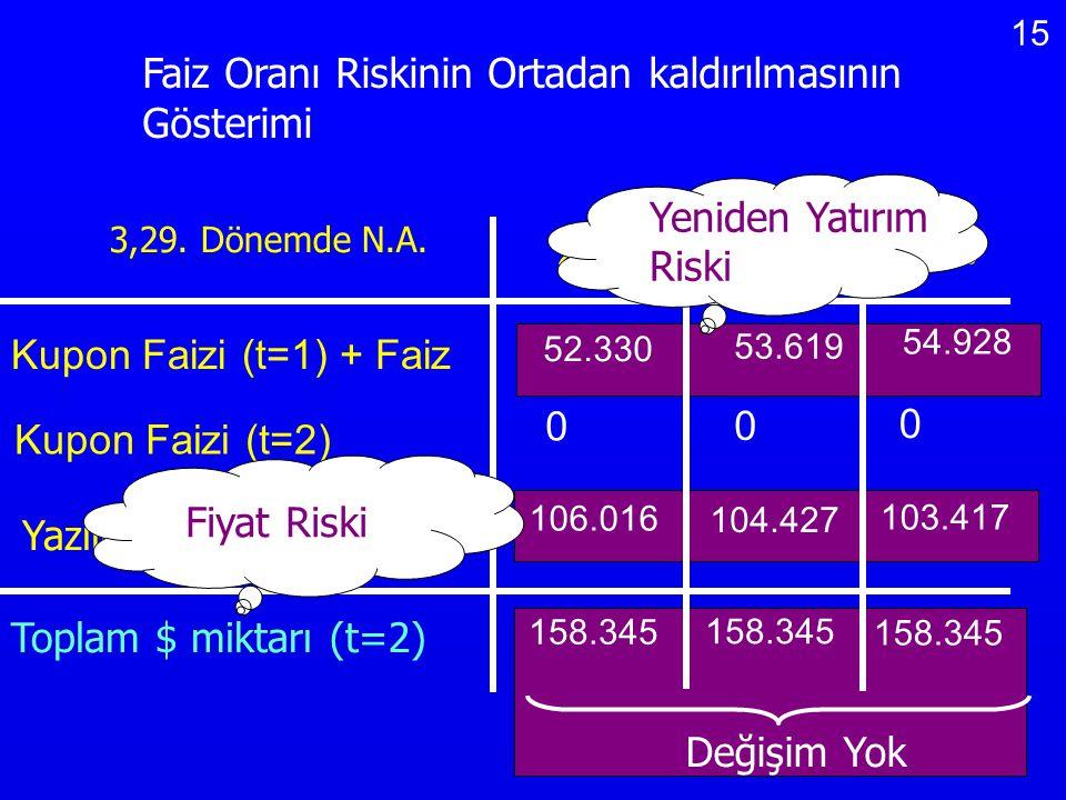 15 Değişim Yok Faiz Oranı Riskinin Ortadan kaldırılmasının Gösterimi 3,29. Dönemde N.A. 24% 28% 32% 52.330 53.619 54.928 0 0 0 106.016 104.427 103.417