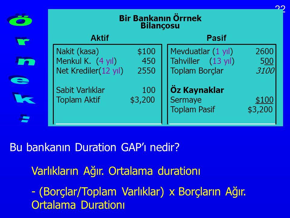 22 Bir Bankanın Örrnek Bilançosu Nakit (kasa) $100Mevduatlar (1 yıl)2600 Menkul K. (4 yıl)450Tahviller (13 yıl) 500 Net Krediler(12 yıl)2550Toplam Bor
