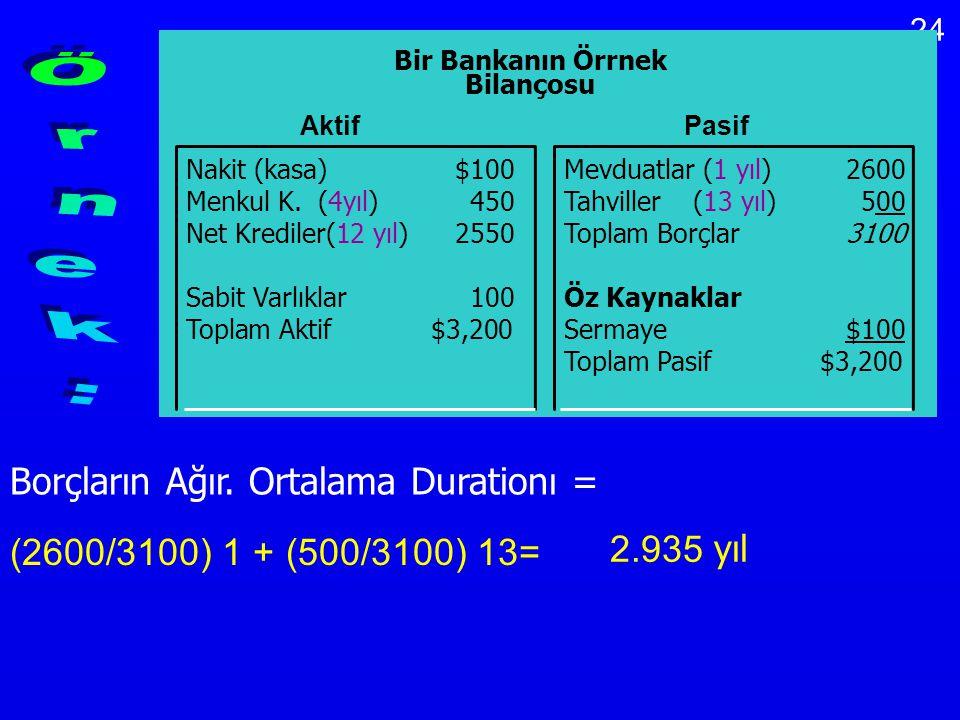 24 Borçların Ağır. Ortalama Durationı = (2600/3100) 1 + (500/3100) 13= 2.935 yıl Bir Bankanın Örrnek Bilançosu Nakit (kasa) $100Mevduatlar (1 yıl)2600