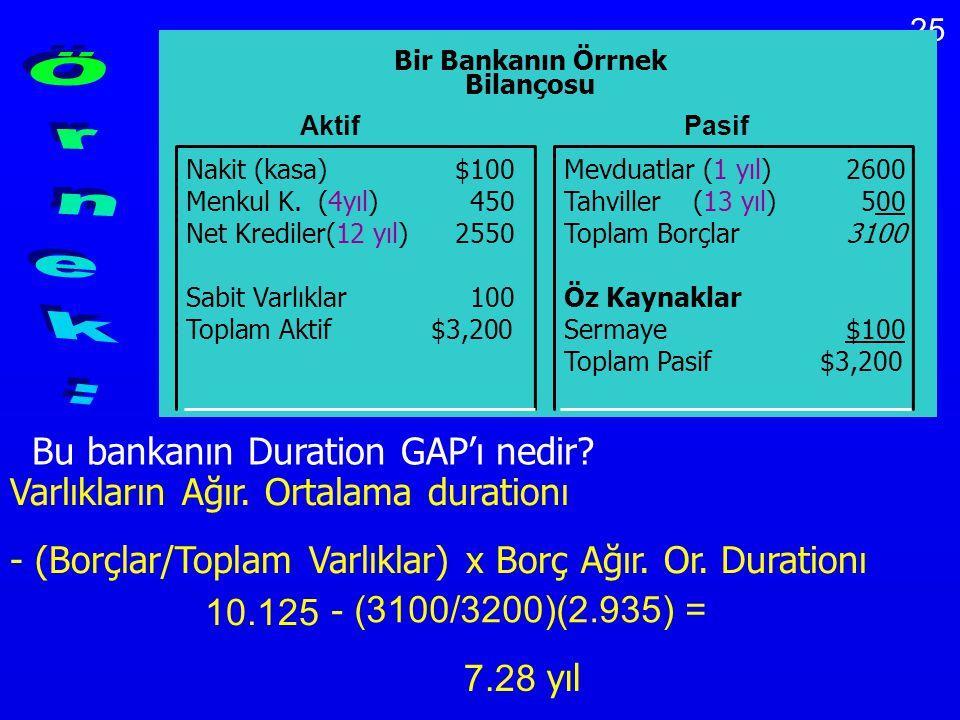 25 Bu bankanın Duration GAP'ı nedir? Varlıkların Ağır. Ortalama durationı - (Borçlar/Toplam Varlıklar) x Borç Ağır. Or. Durationı 10.125 - (3100/3200)