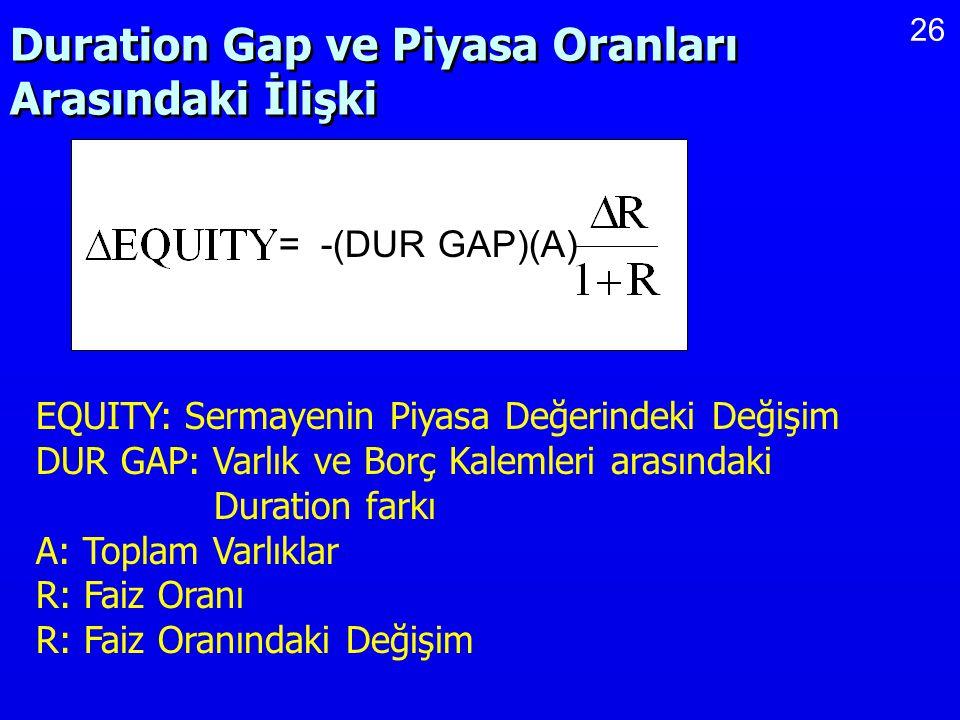 26 Duration Gap ve Piyasa Oranları Arasındaki İlişki = -(DUR GAP)(A) EQUITY: Sermayenin Piyasa Değerindeki Değişim DUR GAP: Varlık ve Borç Kalemleri a