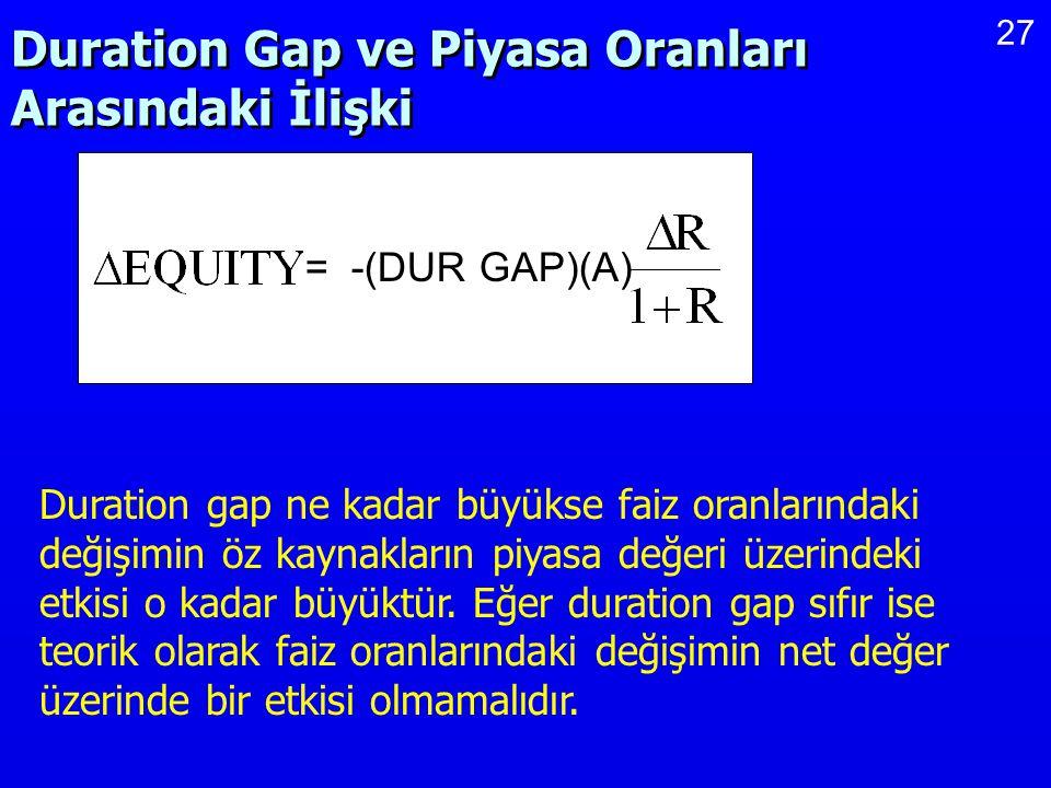27 Duration Gap ve Piyasa Oranları Arasındaki İlişki = -(DUR GAP)(A) Duration gap ne kadar büyükse faiz oranlarındaki değişimin öz kaynakların piyasa