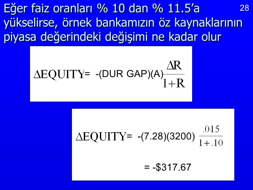 28 Eğer faiz oranları % 10 dan % 11.5'a yükselirse, örnek bankamızın öz kaynaklarının piyasa değerindeki değişimi ne kadar olur = -(DUR GAP)(A) = -(7.