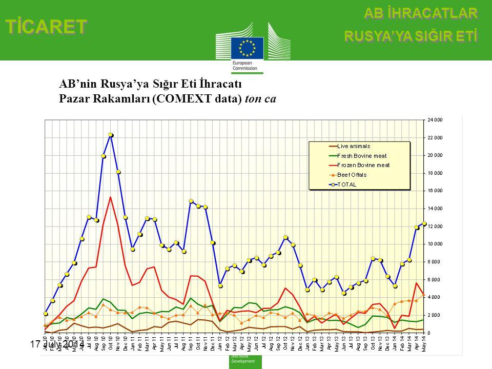 AB İHRACATLAR RUSYA'YA SIĞIR ETİ AB İHRACATLAR RUSYA'YA SIĞIR ETİ 17 July 2014 TİCARET TİCARET AB'nin Rusya'ya Sığır Eti İhracatı Pazar Rakamları (COMEXT data) ton ca