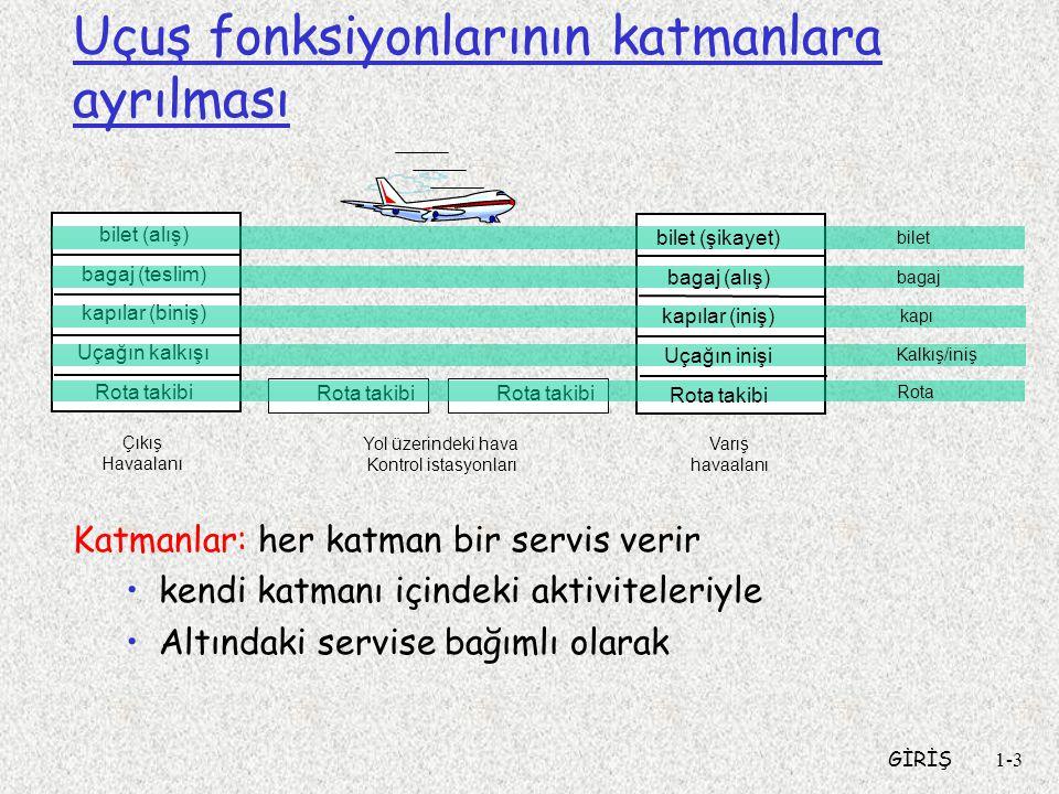 GİRİŞ1-3 bilet (alış) bagaj (teslim) kapılar (biniş) Uçağın kalkışı Rota takibi Çıkış Havaalanı Varış havaalanı Yol üzerindeki hava Kontrol istasyonları Rota takibi bilet bagaj kapı Kalkış/iniş Rota Uçuş fonksiyonlarının katmanlara ayrılması Katmanlar: her katman bir servis verir kendi katmanı içindeki aktiviteleriyle Altındaki servise bağımlı olarak bilet (şikayet) bagaj (alış) kapılar (iniş) Uçağın inişi Rota takibi