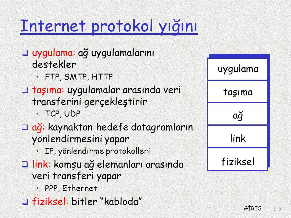 GİRİŞ1-5 Internet protokol yığını  uygulama: ağ uygulamalarını destekler FTP, SMTP, HTTP  taşıma: uygulamalar arasında veri transferini gerçekleştirir TCP, UDP  ağ: kaynaktan hedefe datagramların yönlendirmesini yapar IP, yönlendirme protokolleri  link: komşu ağ elemanları arasında veri transferi yapar PPP, Ethernet  fiziksel: bitler kabloda uygulama taşıma ağ link fiziksel