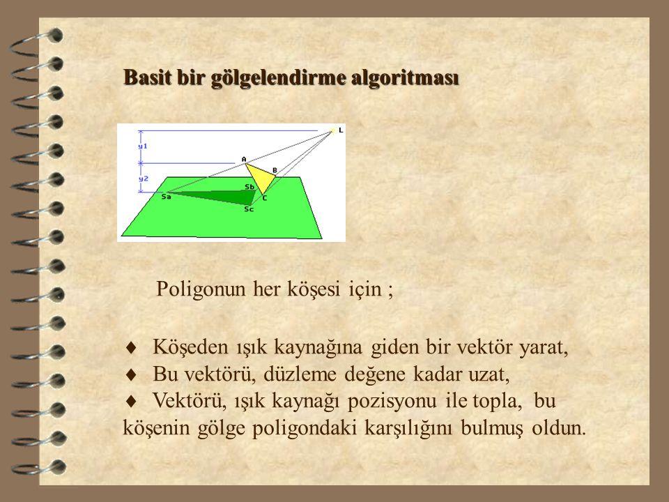 Basit bir gölgelendirme algoritması Poligonun her köşesi için ;   Köşeden ışık kaynağına giden bir vektör yarat,   Bu vektörü, düzleme değene kada