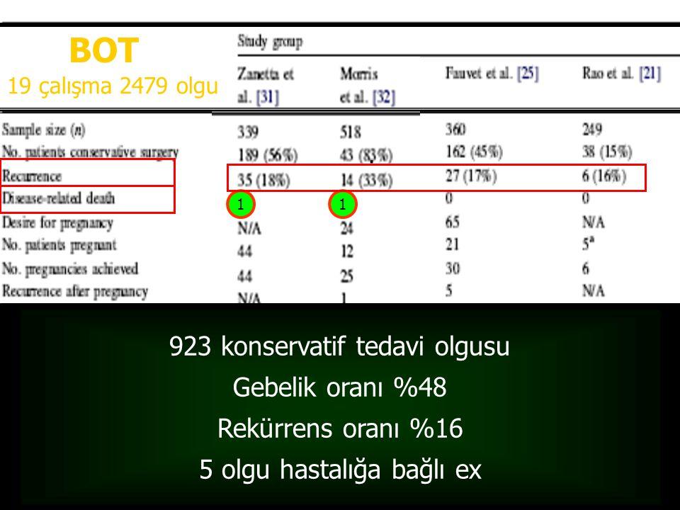 BOT 1 1. 19 çalışma 2479 olgu 923 konservatif tedavi olgusu Gebelik oranı %48 Rekürrens oranı %16 5 olgu hastalığa bağlı ex