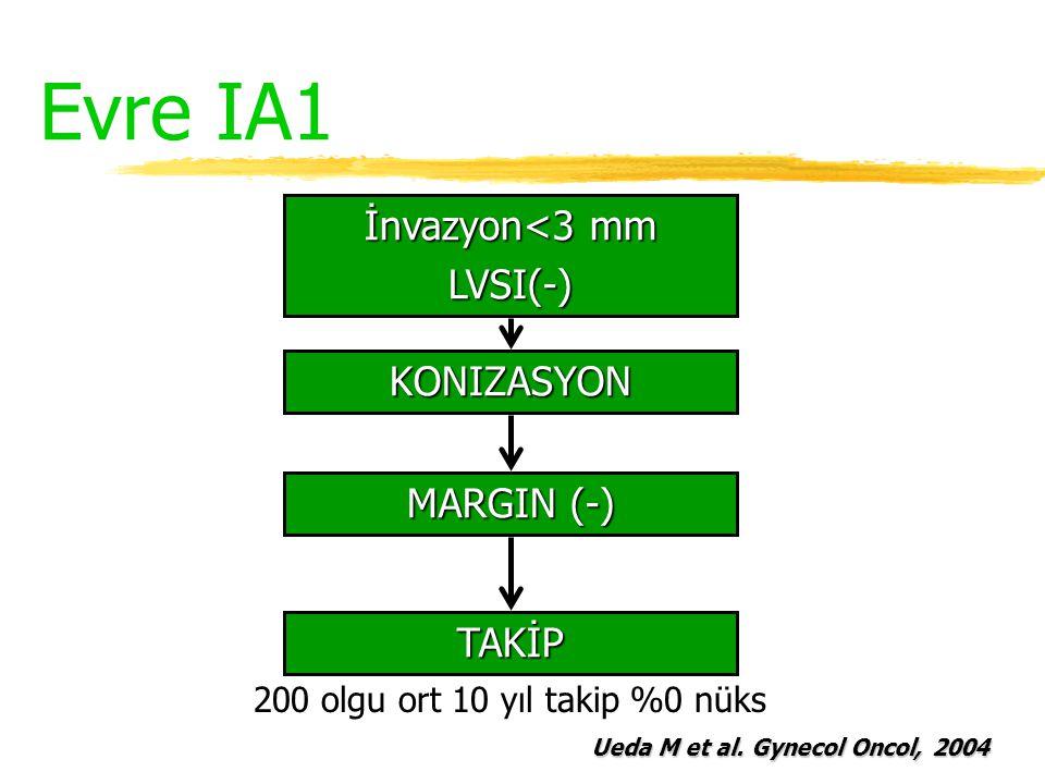 Evre IA1 İnvazyon<3 mm LVSI(-) MARGIN (-) KONIZASYON TAKİP 200 olgu ort 10 yıl takip %0 nüks Ueda M et al. Gynecol Oncol, 2004