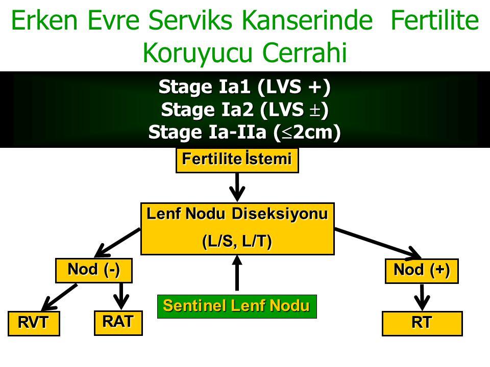 Fertilite İstemi Lenf Nodu Diseksiyonu (L/S, L/T) Nod (-) Nod (+) RVTRT Sentinel Lenf Nodu RATRATRATRAT Erken Evre Serviks Kanserinde Fertilite Koruyu