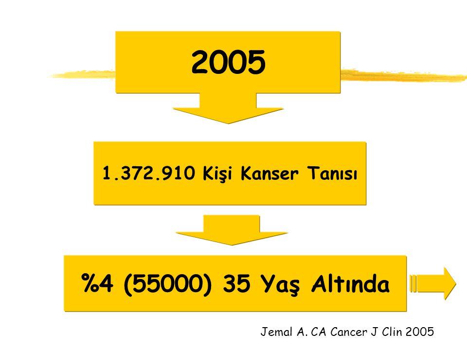 2005 1.372.910 Kişi Kanser Tanısı %4 (55000) 35 Yaş Altında Jemal A. CA Cancer J Clin 2005
