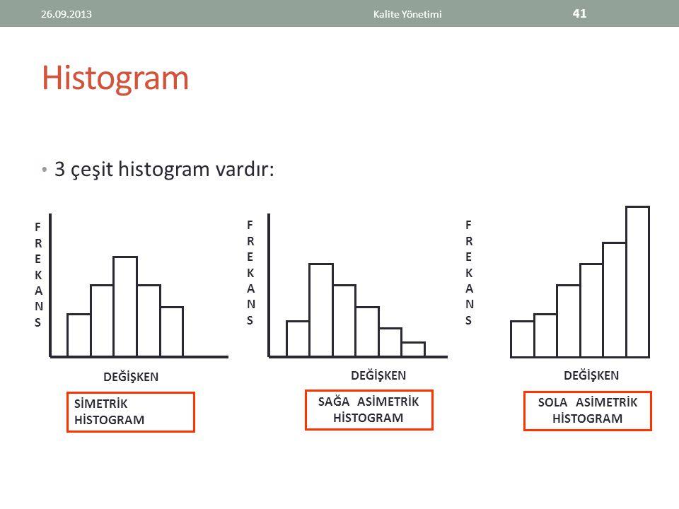 Histogram 3 çeşit histogram vardır: 26.09.2013Kalite Yönetimi 41 FREKANSFREKANS FREKANSFREKANS FREKANSFREKANS DEĞİŞKEN SİMETRİK HİSTOGRAM SAĞA ASİMETRİK HİSTOGRAM SOLA ASİMETRİK HİSTOGRAM