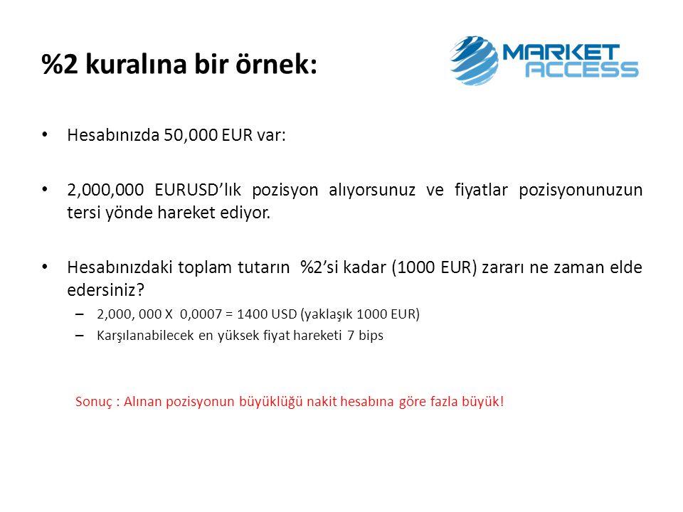 Hesabınızda 50,000 EUR var: 250,000 EURUSD'lık pozisyon alıyorsunuz ve fiyatlar pozisyonunuzun tersi yönde hareket ediyor.