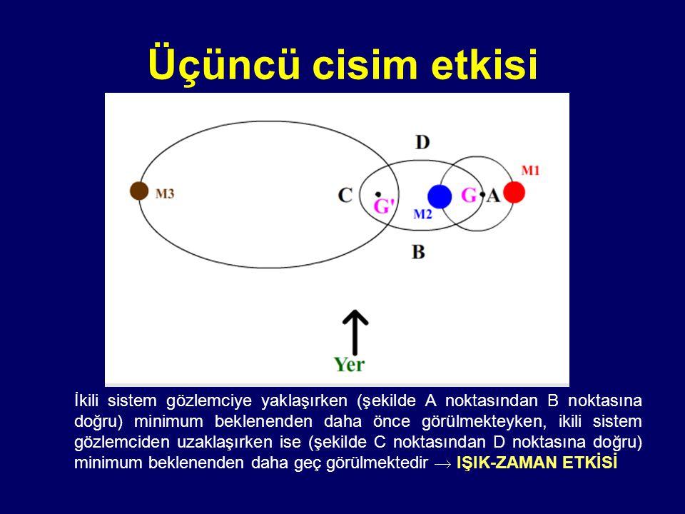 Üçüncü cisim etkisi İkili sistem gözlemciye yaklaşırken (şekilde A noktasından B noktasına doğru) minimum beklenenden daha önce görülmekteyken, ikili