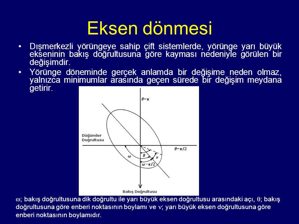 Eksen dönmesi Dışmerkezli yörüngeye sahip çift sistemlerde, yörünge yarı büyük ekseninin bakış doğrultusuna göre kayması nedeniyle görülen bir değişim
